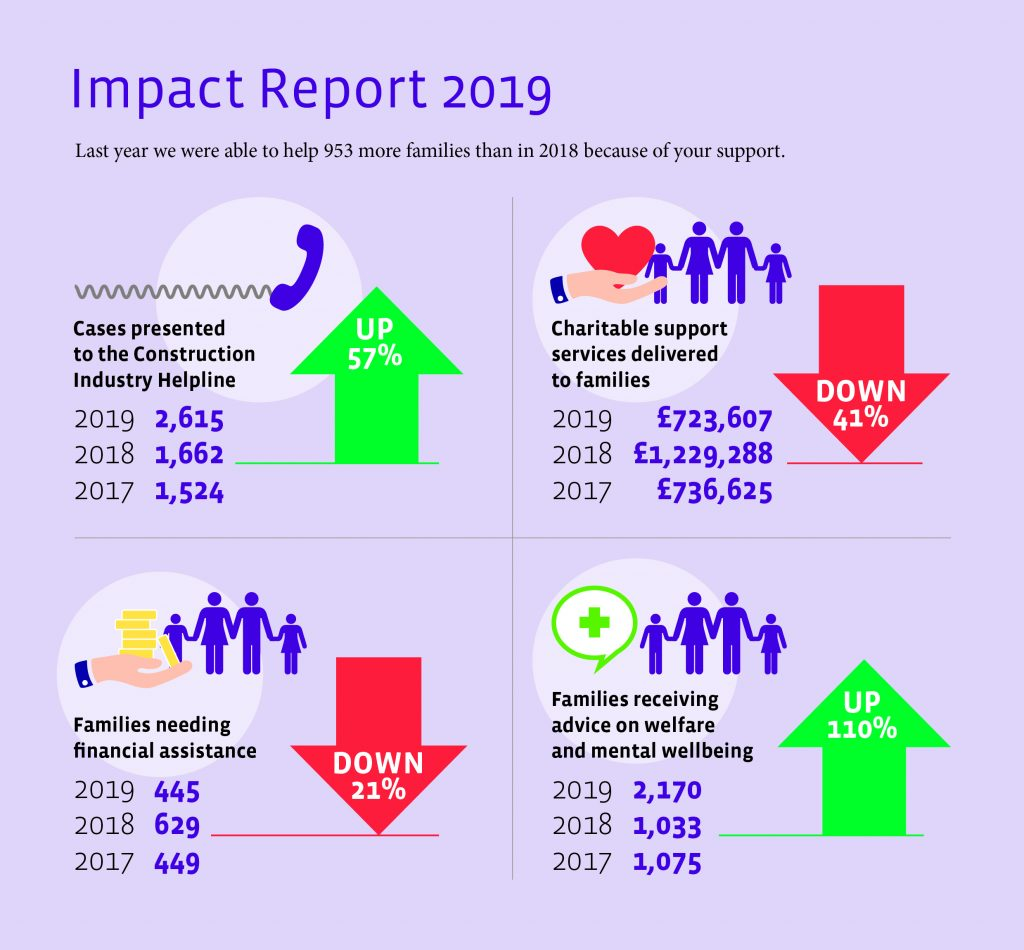 The Lighthouse Club 2019 Annual Impact Report Statistics